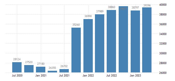 belgium international investment position financial account reserve assets eurostat data