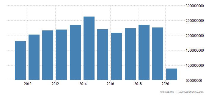 belgium international tourism expenditures for passenger transport items us dollar wb data