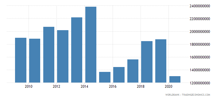 belgium international tourism expenditures for travel items us dollar wb data
