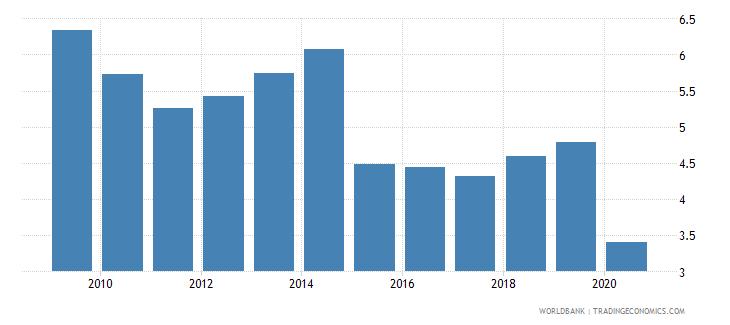 belgium international tourism expenditures percent of total imports wb data