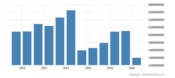 belgium international tourism expenditures us dollar wb data