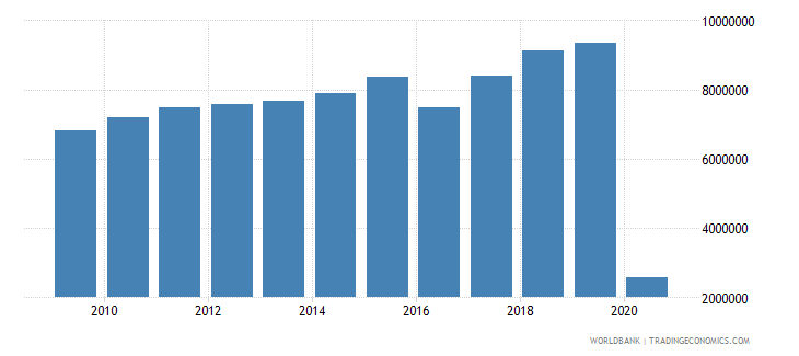 belgium international tourism number of arrivals wb data