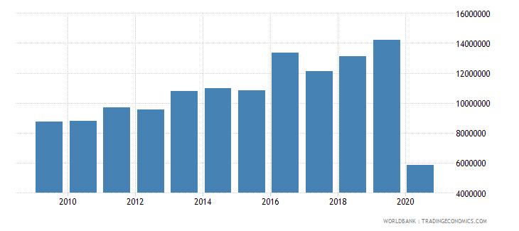 belgium international tourism number of departures wb data