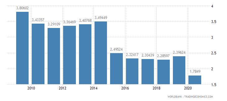 belgium international tourism receipts percent of total exports wb data