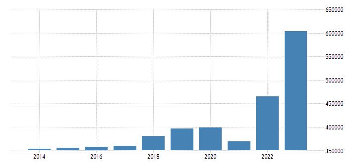 belgium international trade exports eurostat data