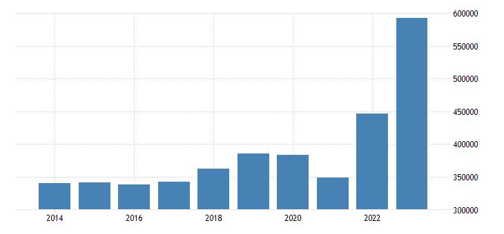 belgium international trade imports eurostat data