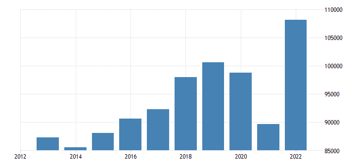 belgium international trade of other manufactured goods sitc 68 exports eurostat data