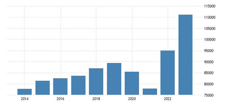 belgium international trade of other manufactured goods sitc 68 imports eurostat data