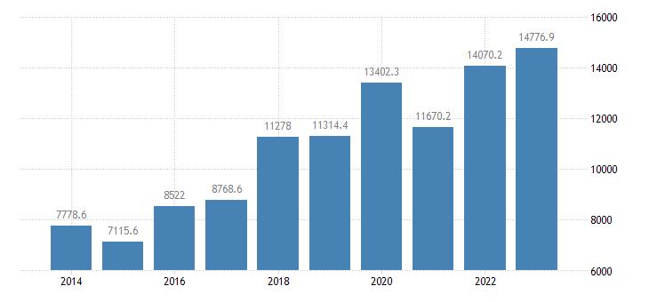 belgium international trade of other manufactured goods sitc 68 trade balance eurostat data