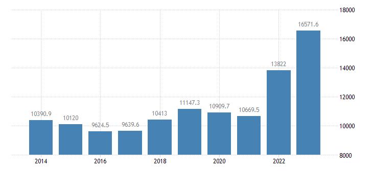 belgium international trade of raw materials sitc 24 exports eurostat data