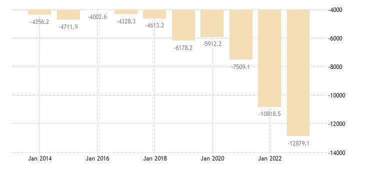 belgium international trade of raw materials sitc 24 trade balance eurostat data