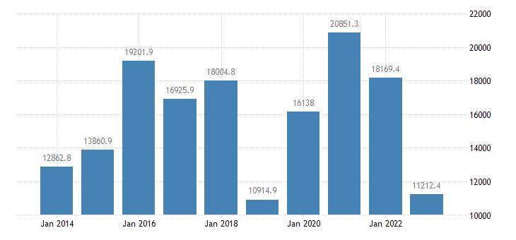 belgium international trade trade balance eurostat data