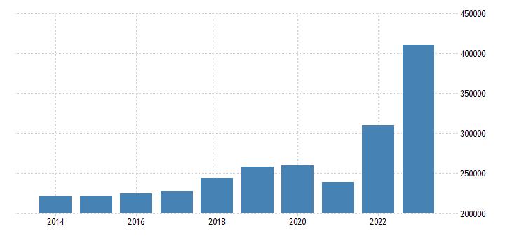 belgium intra eu trade exports eurostat data