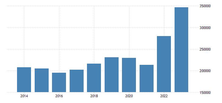 belgium intra eu trade imports eurostat data