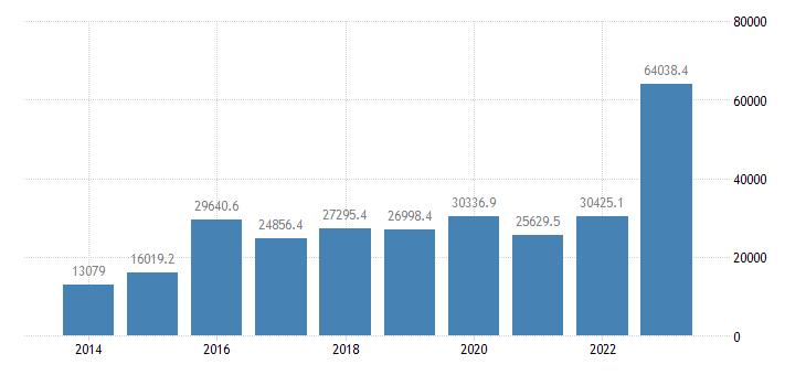 belgium intra eu trade trade balance eurostat data