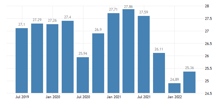 belgium investment rate of non financial corporations eurostat data