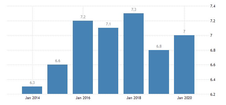 belgium involuntary temporary employment eurostat data