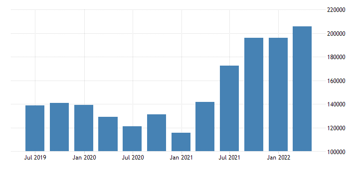 belgium job vacancy eurostat data
