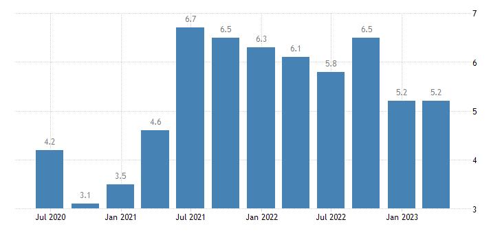 belgium job vacancy rate construction eurostat data