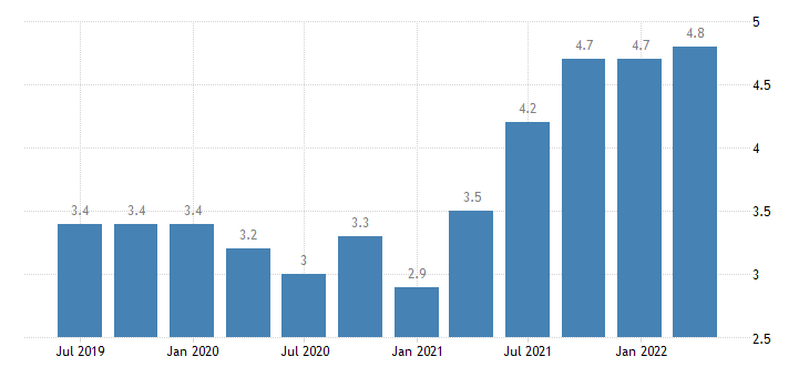 belgium job vacancy rate industry construction services except activities of households as employers extra territorial organisations bodies eurostat data