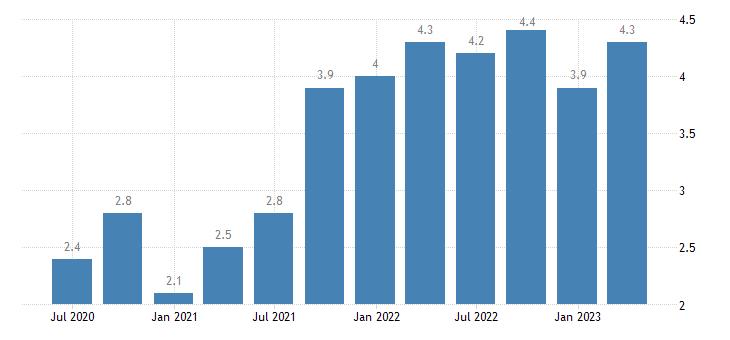 belgium job vacancy rate industry except construction eurostat data