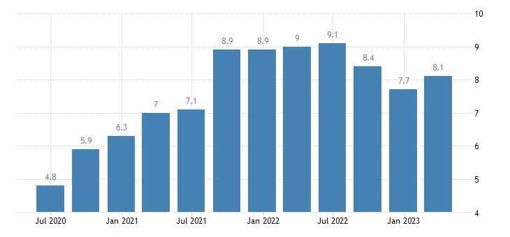 belgium job vacancy rate information communication eurostat data