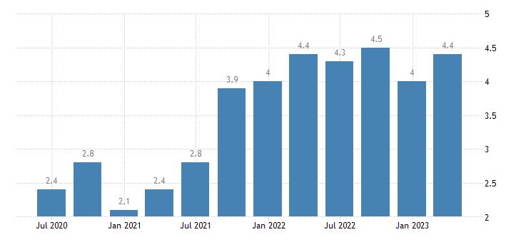 belgium job vacancy rate manufacturing eurostat data