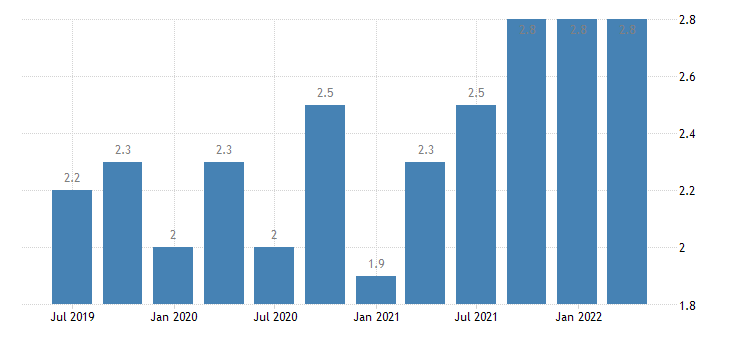 belgium job vacancy rate public administration defence education human health social work activities eurostat data
