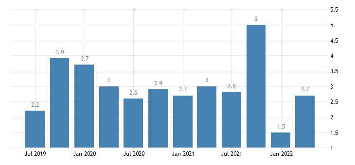 belgium job vacancy rate real estate activities eurostat data