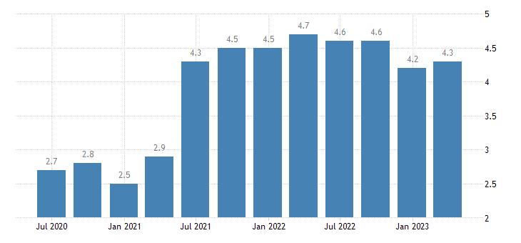 belgium job vacancy rate wholesale retail trade transport accommodation food service activities eurostat data