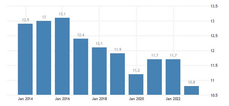 belgium jobless households eurostat data