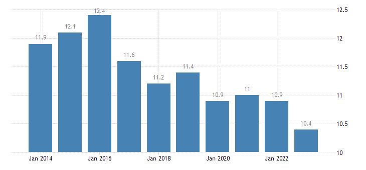 belgium jobless households females eurostat data