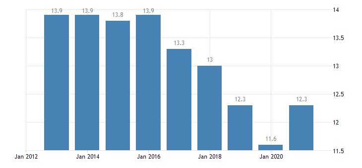 belgium jobless households males eurostat data