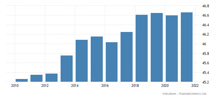 belgium labor force female percent of total labor force wb data
