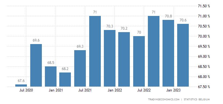 Belgium Labor Force Participation Rate