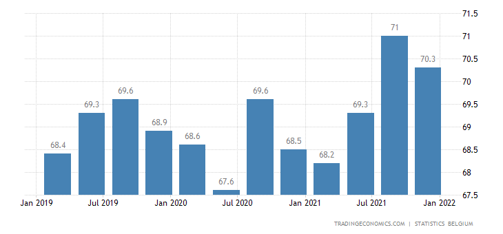 Belgium Labor Force Participation Rate