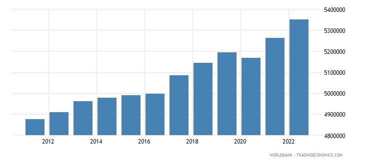 belgium labor force total wb data