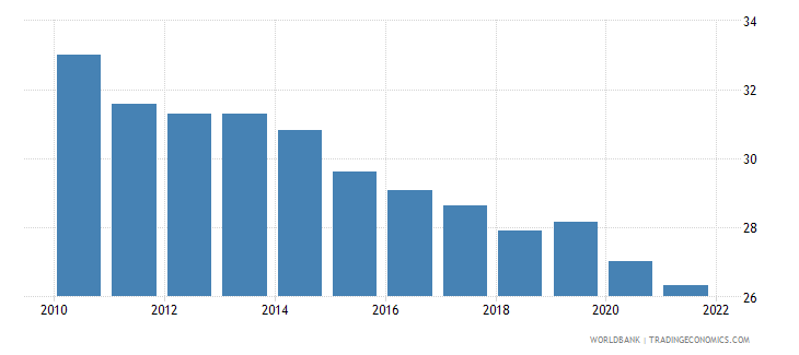 belgium labor force with basic education percent of total wb data
