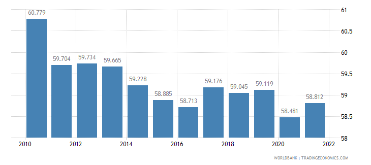 belgium labor participation rate male percent of male population ages 15 plus  wb data