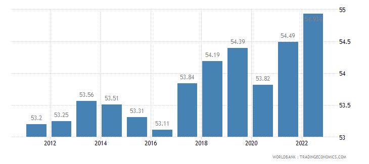belgium labor participation rate total percent of total population ages 15 plus  wb data