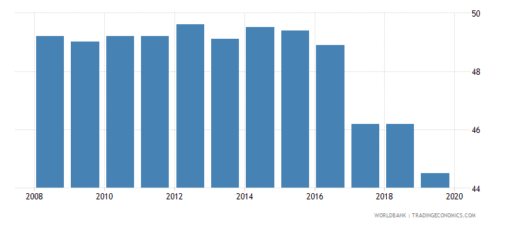 belgium labor tax and contributions percent of commercial profits wb data