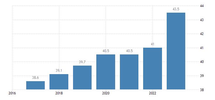 belgium labour cost for lci compensation of employees plus taxes minus subsidies eurostat data