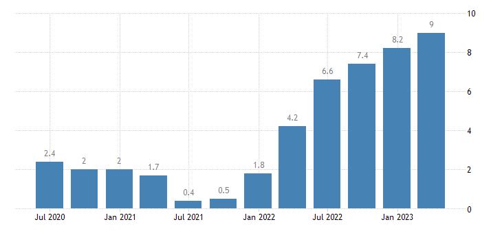 belgium labour cost idx administrative support service activities eurostat data