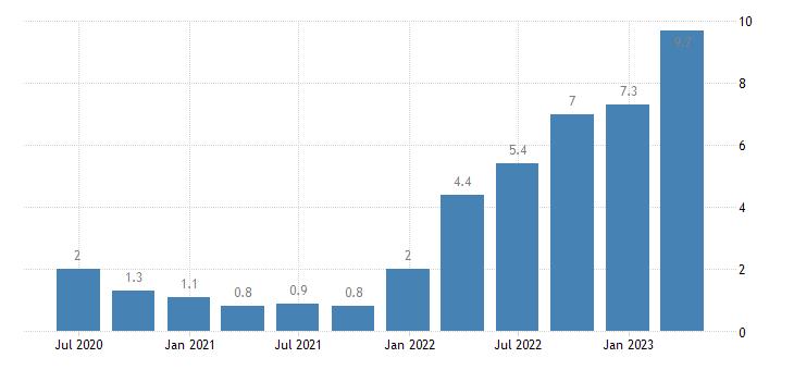 belgium labour cost idx business economy eurostat data