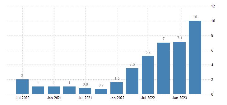 belgium labour cost idx construction eurostat data