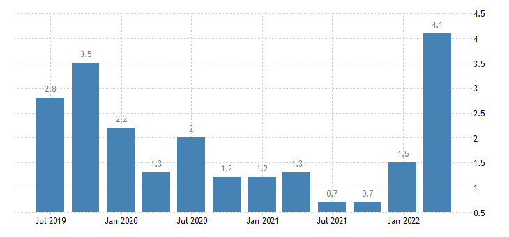 belgium labour cost idx education eurostat data