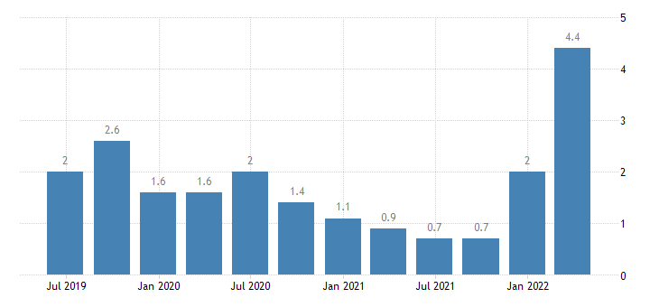 belgium labour cost idx eurostat data