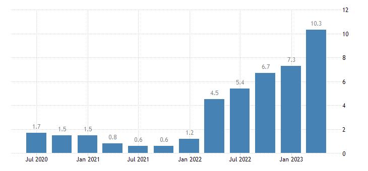 belgium labour cost idx financial insurance activities eurostat data