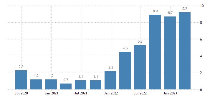belgium labour cost idx industry except construction eurostat data