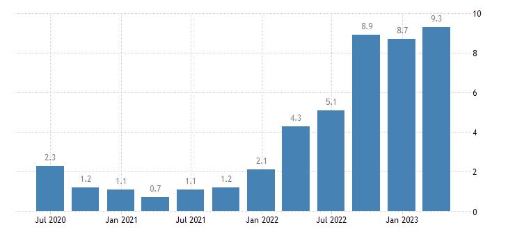 belgium labour cost idx manufacturing eurostat data